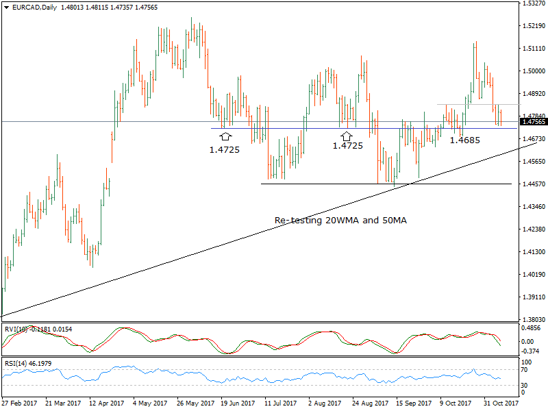 Spot Forex Trading  Parallel and Inverse Analysis  Forex