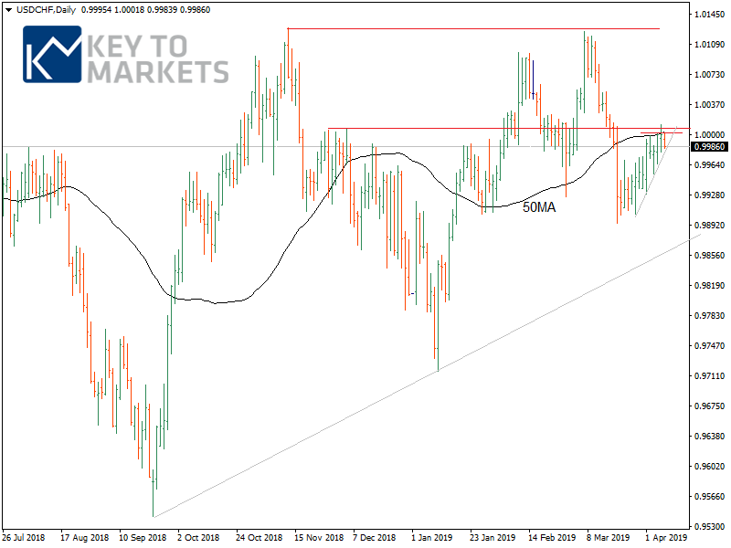 KTM FX Daily: G10 currencies technical strategies and